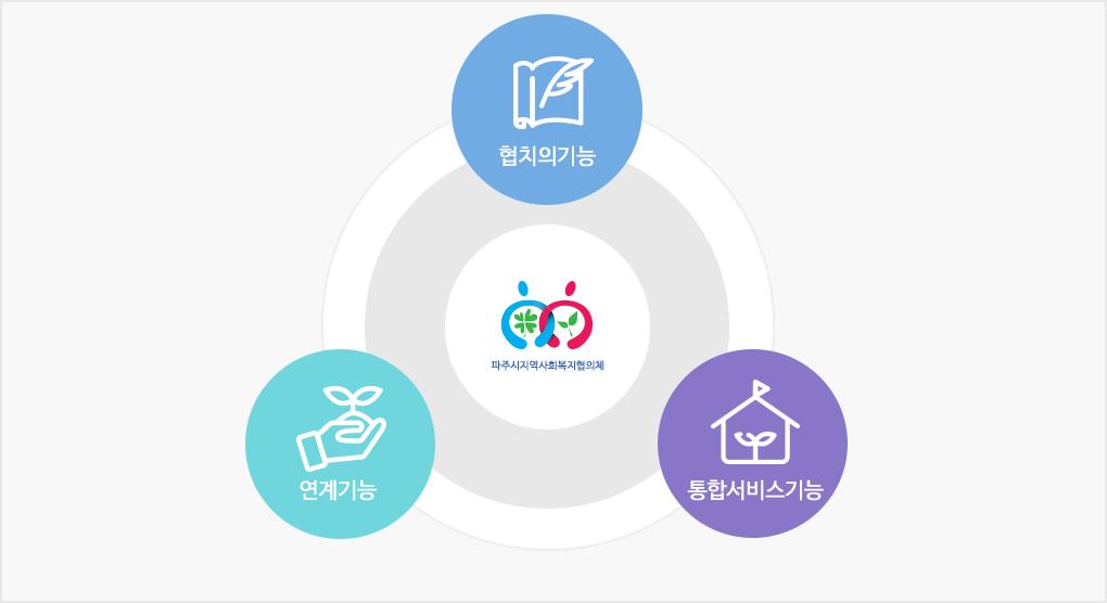 주요기능 협치의기능, 연계기능, 통합서비스기능